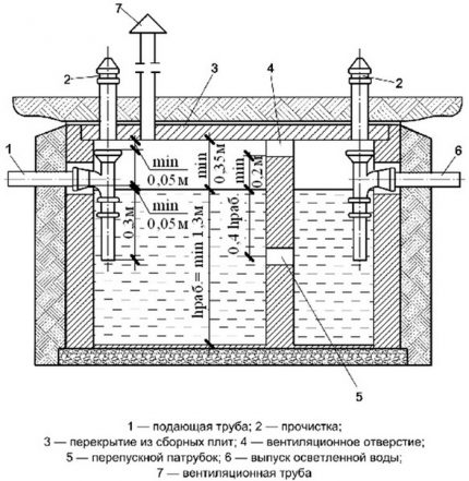 The device of a concrete septic tank