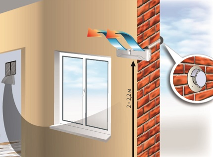 Schéma d'installation de la vanne de ventilation murale