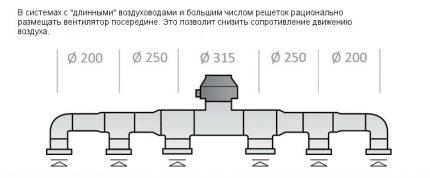 Sarežģītas ventilācijas sistēmas šķērsgriezums