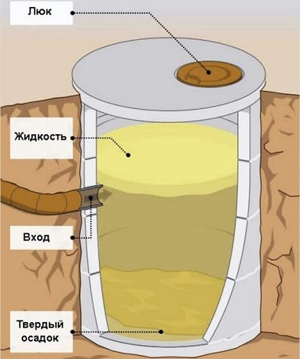 Scheme of the simplest cesspool