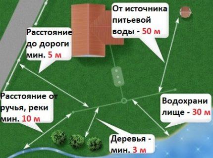 Layout layout