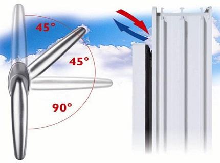 Micro-ventilation de la pièce