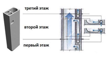 Dispositif de conduit d'air
