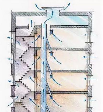 Dispositif de ventilation