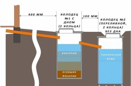 Scheme of a cesspool of two barrels