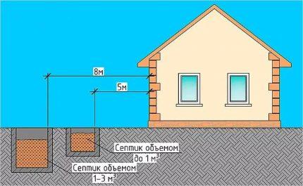 Barrel cesspool location