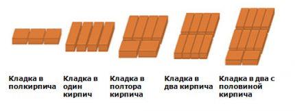 Plytų klojimo schema