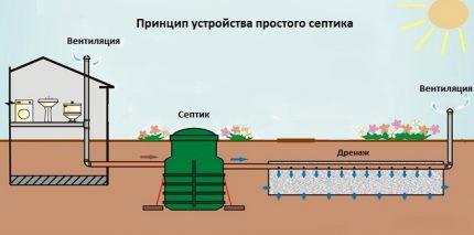 Septic tank location