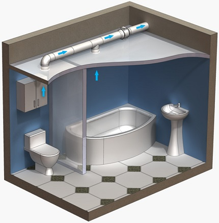 The scheme of ventilation of a bathroom in a private house