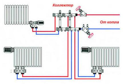 Principle of operation of the distribution manifold
