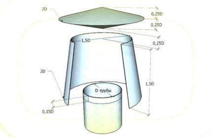 Structure du déflecteur