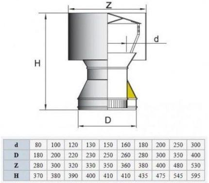 Deflector circuit, size chart