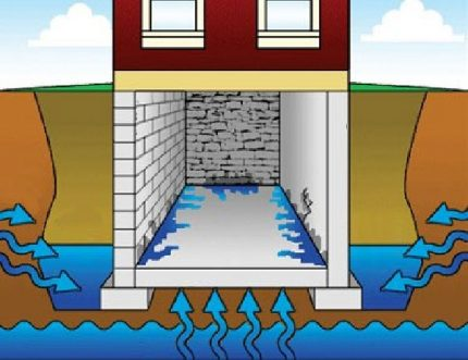 Groundwater in the basement