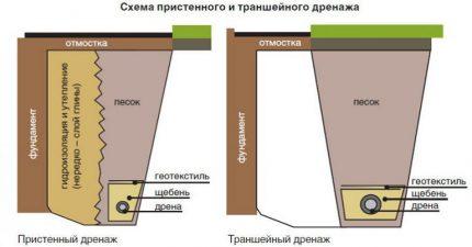 Wall and ring drainage
