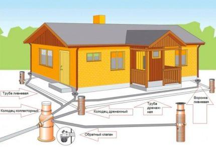 House drainage scheme