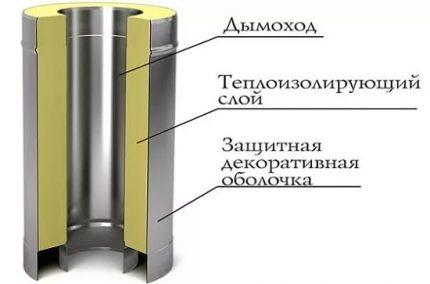 Le dispositif d'un tuyau sandwich pour la cheminée