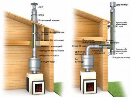Schémas du dispositif d'une cheminée sandwich