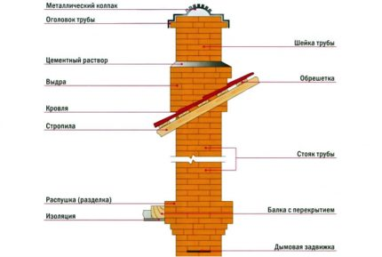 Schéma de cheminée en brique
