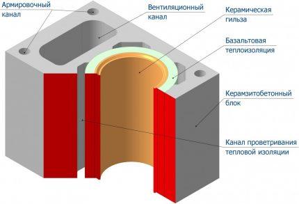 Tuyau de cheminée sectionnel en céramique