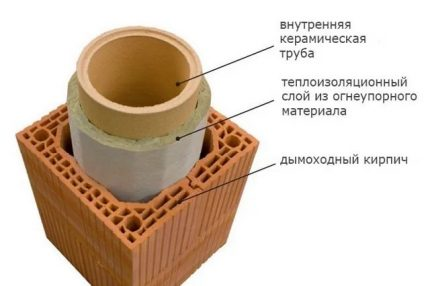 Schéma de tuyau en céramique avec isolation
