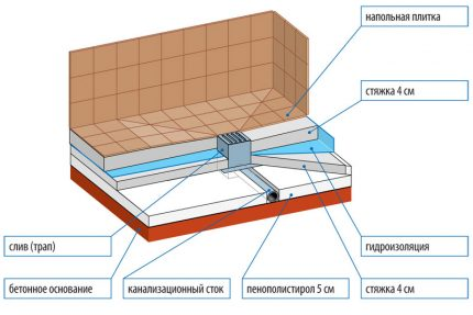 Skiktat golvschema vid montering av stegen