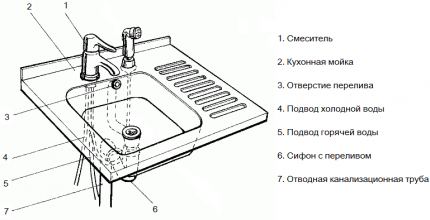 Installation diagram for a water trap for overflow drainage