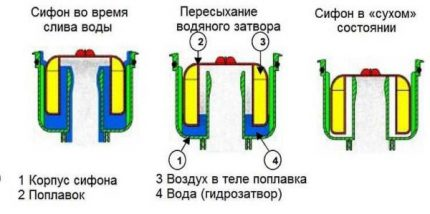 The principle of operation of the float shutter for sewage