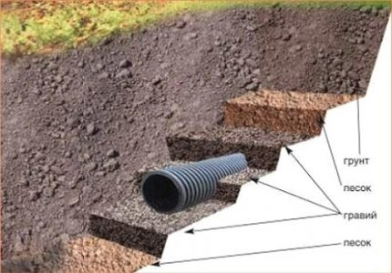 Closed drainage scheme