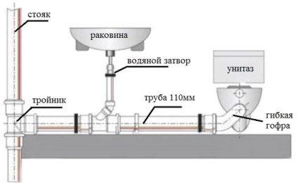 Sewerage Scheme