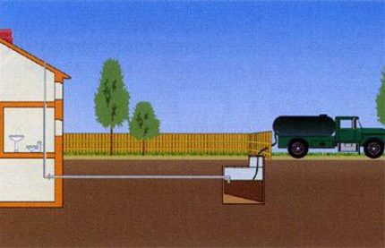 Scheme of the simplest sewer system