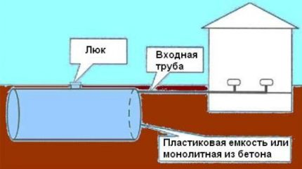 The layout of the drain pit