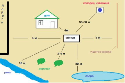 Distance from septic tank to objects