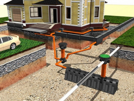 How best to make a sewer for a country house with your own hands