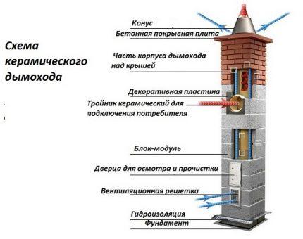 Disposition de cheminée en céramique
