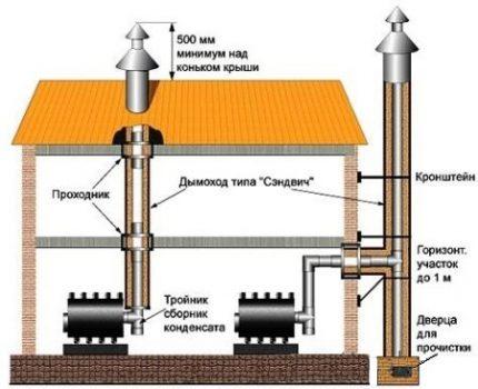 Schéma de la cheminée en céramique