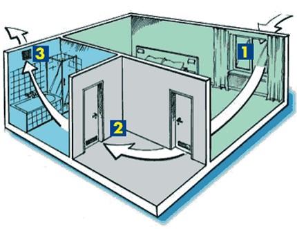 Natural ventilation scheme