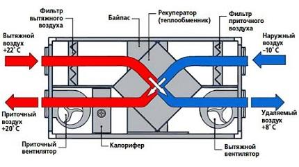 Recuperation ventilation