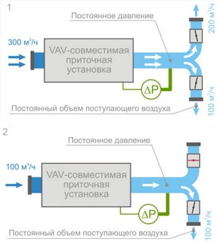 VAV ventilation system