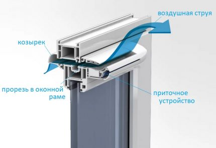 Window valve device
