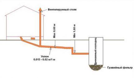 stepped sewage slope