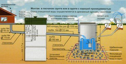 autonomous sewage of a private house