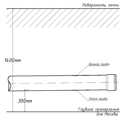 pipe laying depth