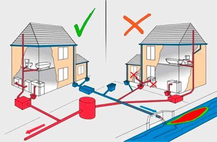 Calculation of sewage for a private house