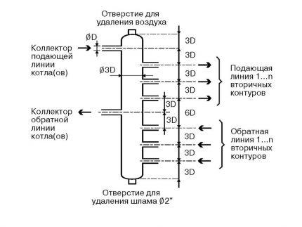 The rule of 3 diameters