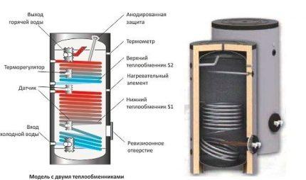 Model with temperature sensors