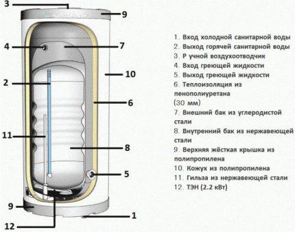Tank model in tank diagram