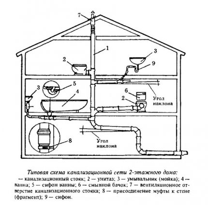 Sewerage ventilation scheme in a private house