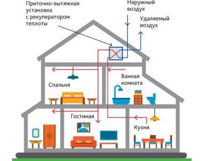 Schéma de ventilation