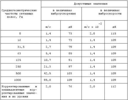 Valeurs de vibration locales maximales admissibles