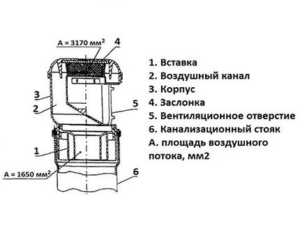 Fan valve device
